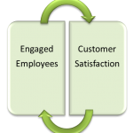 Customer comes second engaged employees
