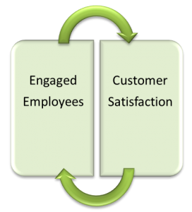 Customers comes second engaged employees