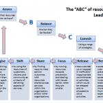 Resourceful styles of leadership