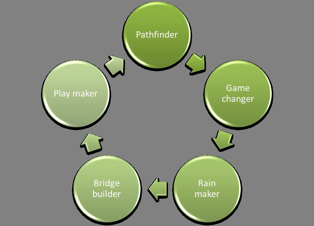qualities good leadership essay