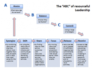 Resourceful styles of leadership